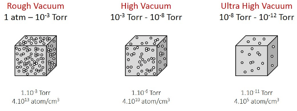 Classification of different ultra-high vacuum systems