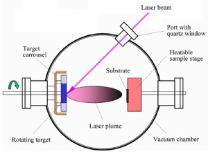 Pulsed Laser Deposition Shematic