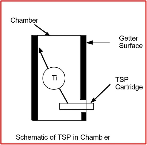 Schematic of TSP inside vacuum chamber