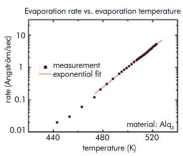 Thermal evaporation rate