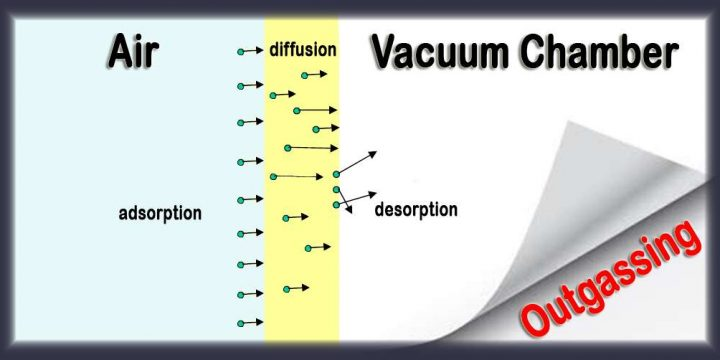 Outgassing Phenomenon | Outgassing in Vacuum Deposition