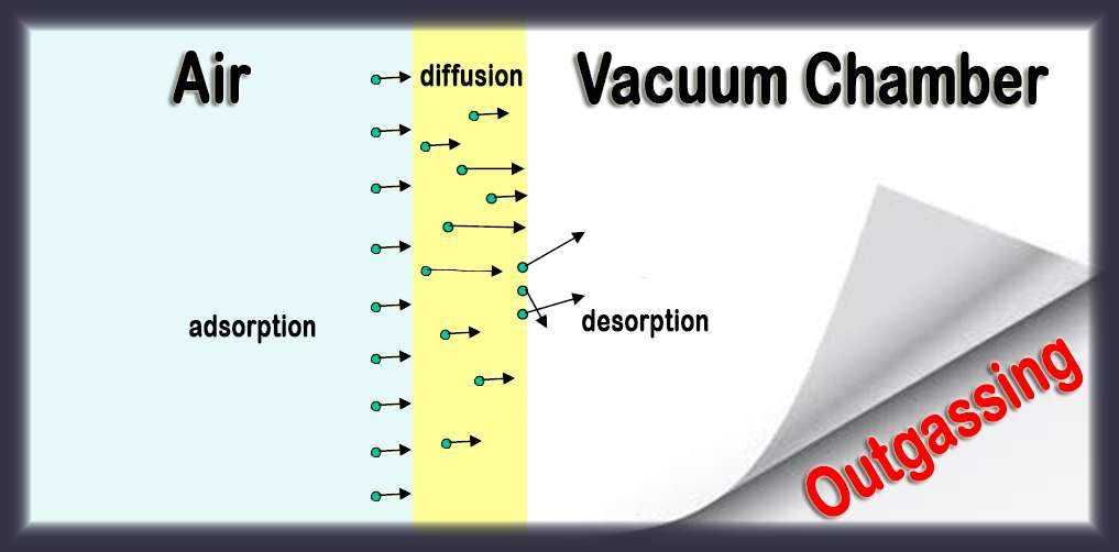 VacCoat - Outgassing Phenomenon | Outgassing in Vacuum Deposition
