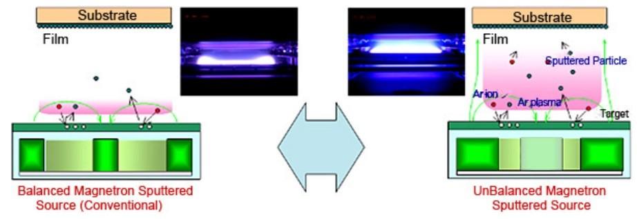 Balanced & Unbalanced Magnetron Sputtering