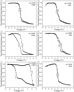 C-V Hysteresis Curves Using Unbalanced and Balanced Magnetron Sputtering(at 1MHz Frequency of SnO2 Thin Films Deposited at Different RF Powers)