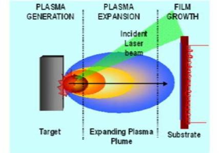 VacCoat - Pulsed Laser Deposition (PLD)