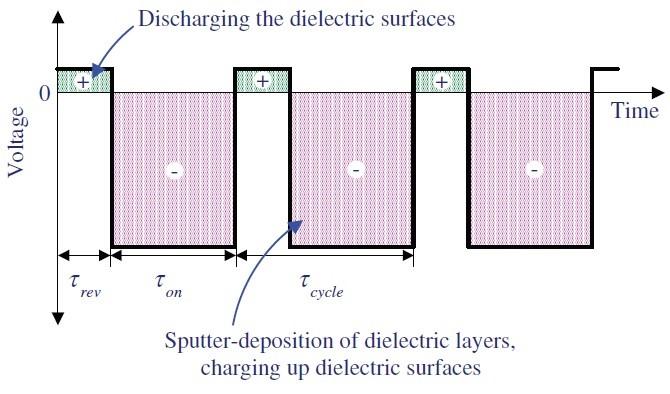 DC sputtering process