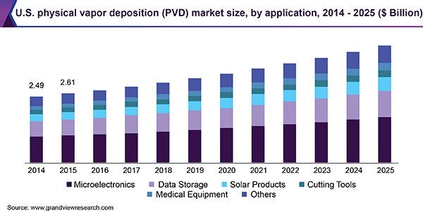 US market for applications of physical vapor deposition