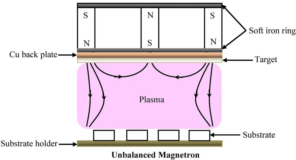 Unbalanced Magnetron Sputtering Schematic